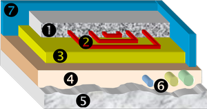 chape finition, plancher chauffant eau, isolant thermique et dalle béton